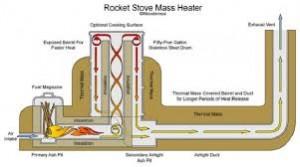 rocket oven principle